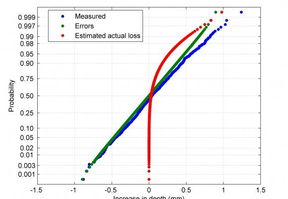 Actual loss ILI comparison Estimation of actual wall loss in ILI